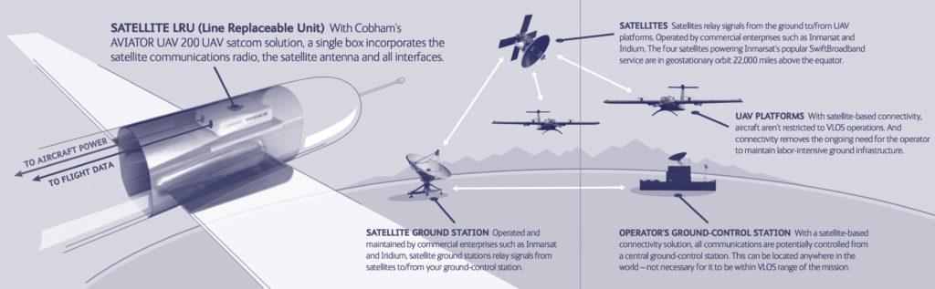 UAV - AVIATOR 200 JabaSat Aero Banda Ancha en Comunicaciones Aeronauticas y Vehiculos Aereos no Tripulados
